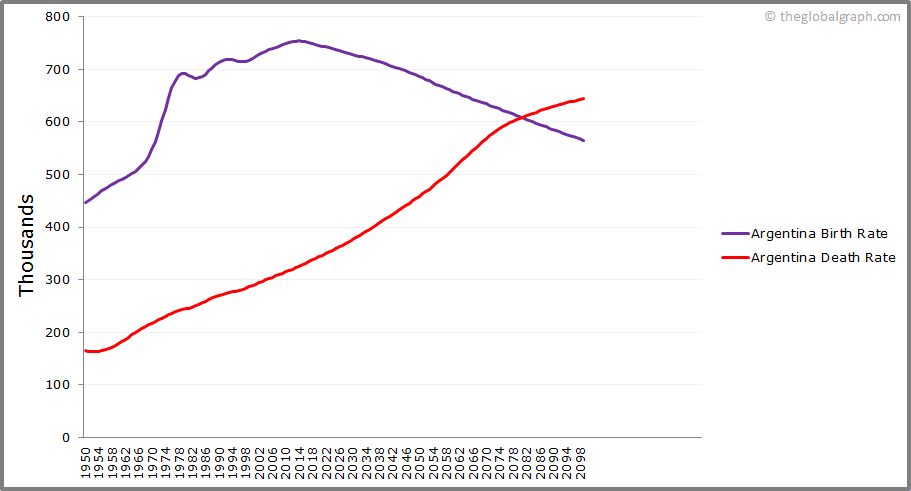 Argentina  Birth and Death Rate