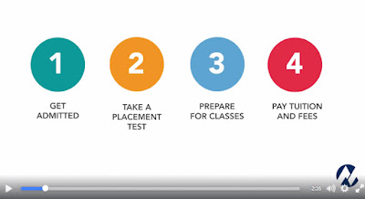 snapshot of video with images outlining the 4 steps to enrollment.