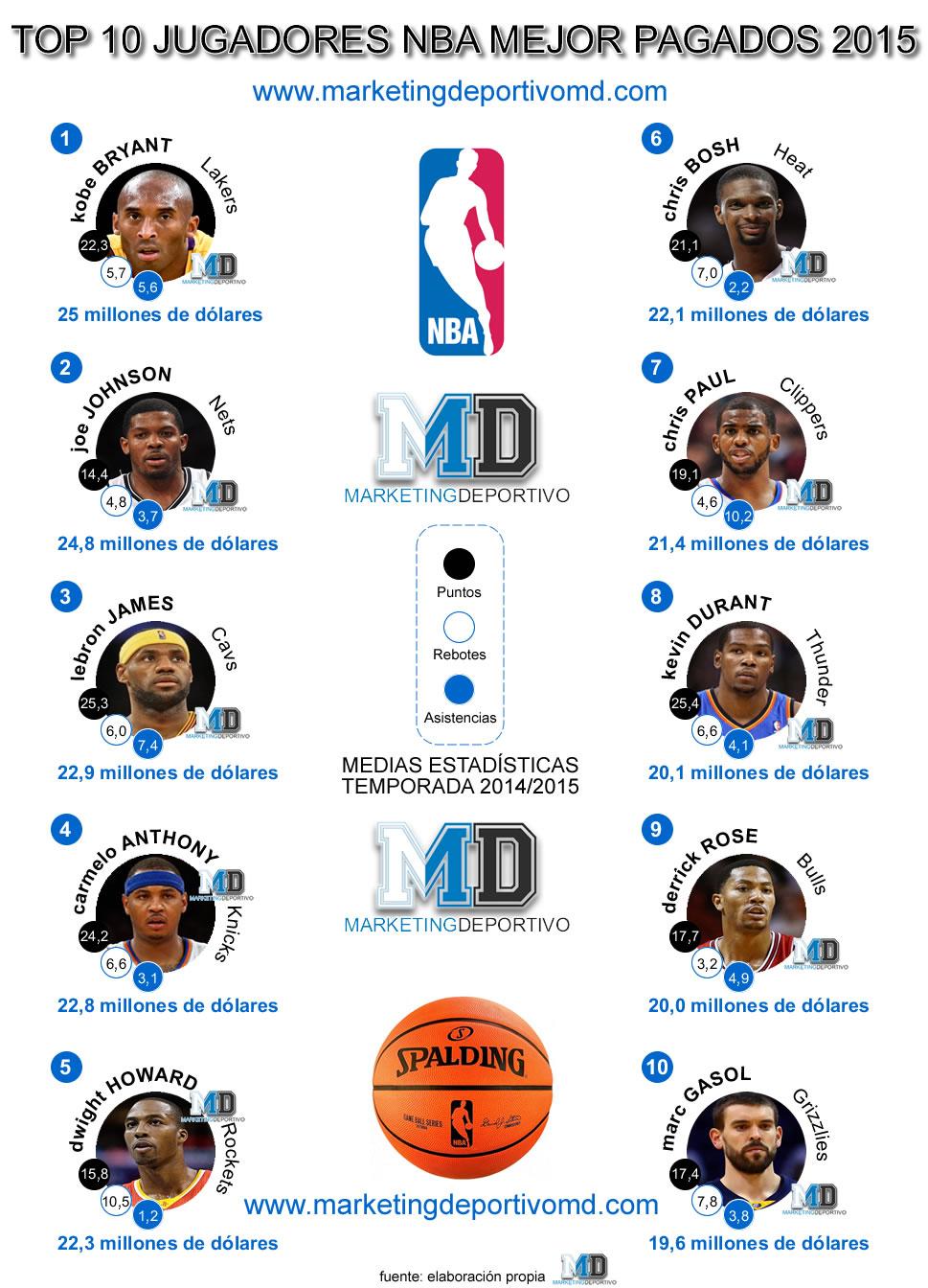 Infografía Los 10 cracks mejor pagados de la NBA