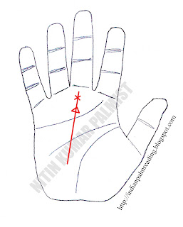 Triangle & Cross On Fate Line Means In Palmistry