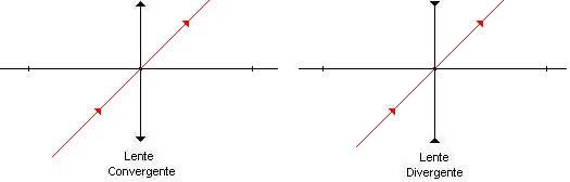 12d6a8c20a3b6 Todo raio de luz que incide numa direção que passa pelo centro óptico da  lente não sofre desvio ao atravessar a lente.