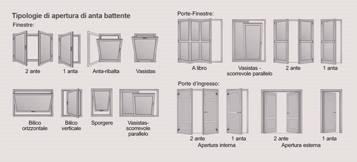 Meglio infissi in pvc o alluminio vantaggi e svantaggi tipologie edilizia in un click - Misure standard finestre ...
