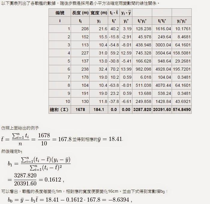 PLC world: 最小平方法(最小二乘法)用PLC來寫