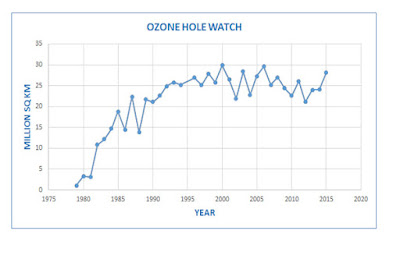 Atmosphere, Climate & Environment Information Programme  |Ozone Depletion Graph 2012
