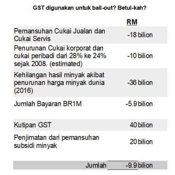 Di mana perginya kutipan duit GST?