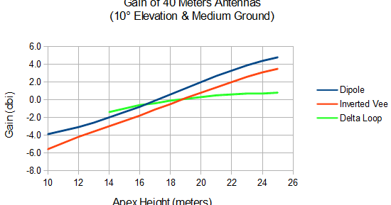 Pattern and Match: Comparison of 40 Meters Wire Antennas versus Height