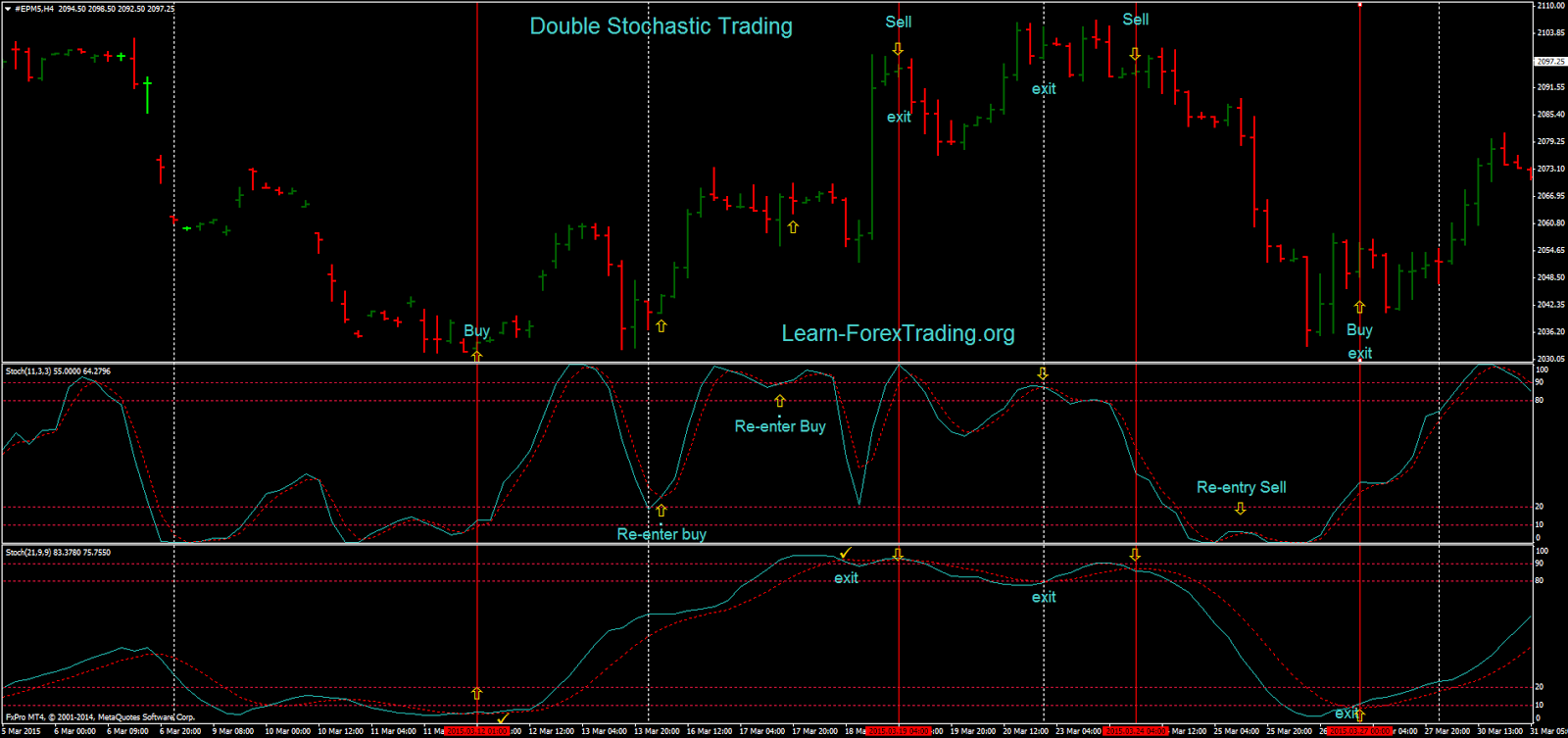 Double Stochastic Trading