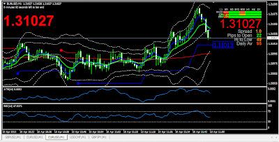 Kapan harus buy dan sell dalam trading forex