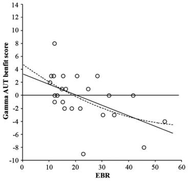 図:線条体ドーパミンレベルとバイノウラルビートクリエイティビティ