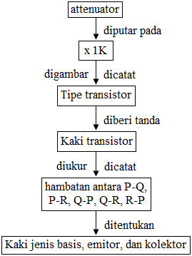 menentukan kaki-kaki transistor