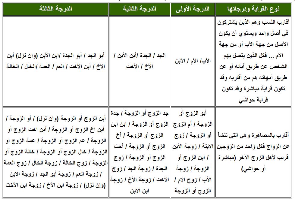 يوضح الجدول التالي درجات القرابة من الأولى حتى الثالثة (مباشرة – مصاهرة):-