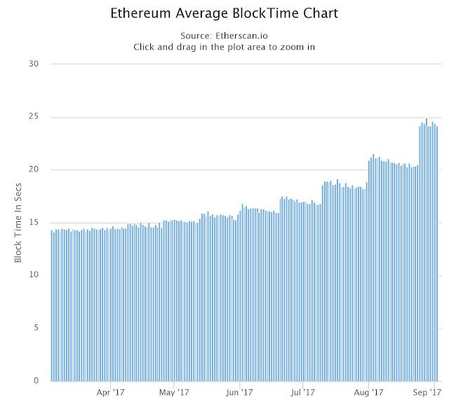 Ethereum Average BlockTime Chart 2017 Etherscan.io