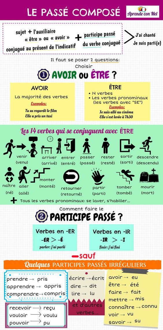 Passé composé - gramatyka 6 - Francuski przy kawie