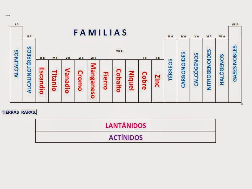 Tabla periodica propiedades peridicas y su variacin en la tabla peridica electronegatividad energa de ionizacin afinidad electrnica radio atmico urtaz Choice Image