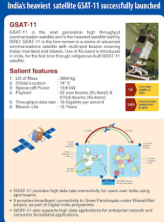 ISRO 15GBPS Satellite Launched