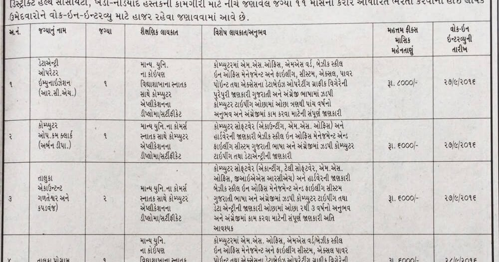 District Health Society Nadiad Walk in Interview for