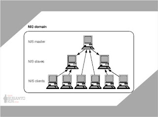 Network Information Services (NIS)