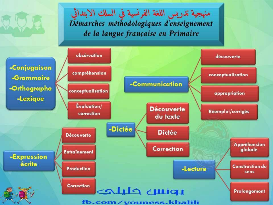منهجية تدريس مكونات اللغة الفرنسية في السلك الابتدائي
