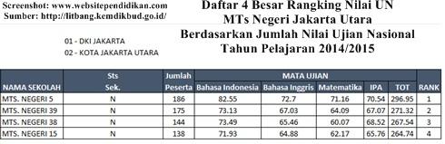Daftar Peringkat 4 Besar MTs Negeri Terbaik dan Favorit di Jakarta Utara Berdasarkan Rangking Hasil Nilai UN 2015