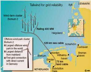 Offshore Wind (Electrical power Transmission of bulk power-www.beprojectidea.blogspot.com)