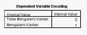 Encoding Regresi Logistik