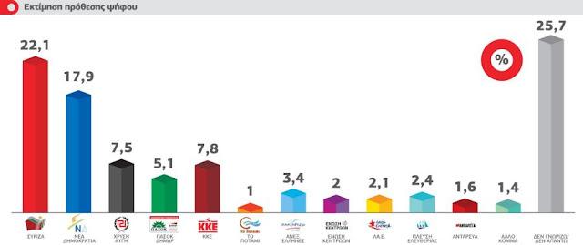 ΤΣΙΡΚΟ με τις ΔΗΜΟΣΚΟΠΗΣΕΙΣ!!! Bridging Europe: Το 69% δεν συμφωνεί με την απόφαση του ΣτΕ – 4,2% μπροστά ο ΣΥΡΙΖΑ