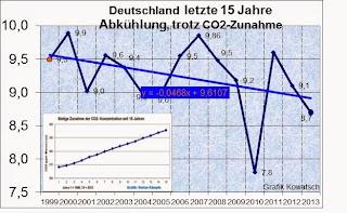 Blog von Gudrun Eussner: Klimawandel. Der Treibhauseffekt