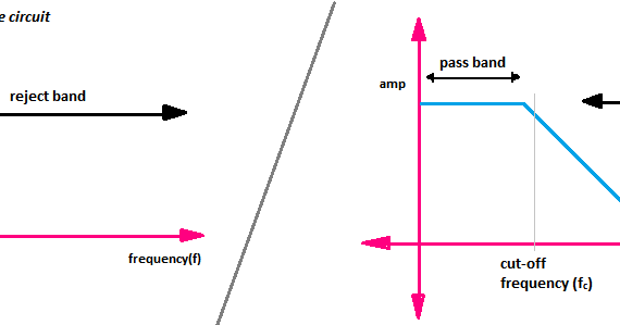 Electronic Filters Explained-High Pass, Low Pass, Band Pass