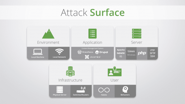 attack-surface