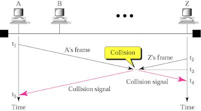 Describe CSMA/CD or describe the access method of Ether LANs.
