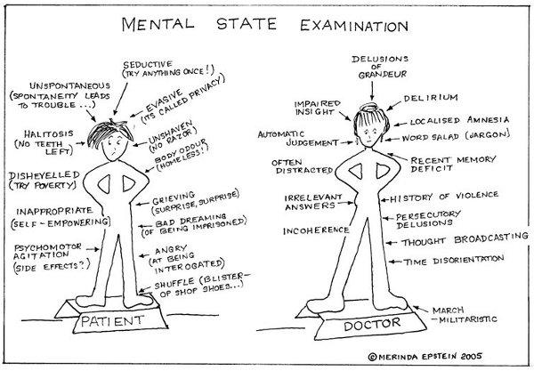 Mental status Examination | notes.nursium.com