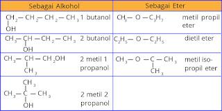 tabel contoh isomer fungsi alkohol dan eter