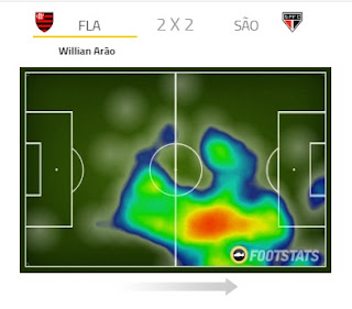 Willian Arão Heatmap
