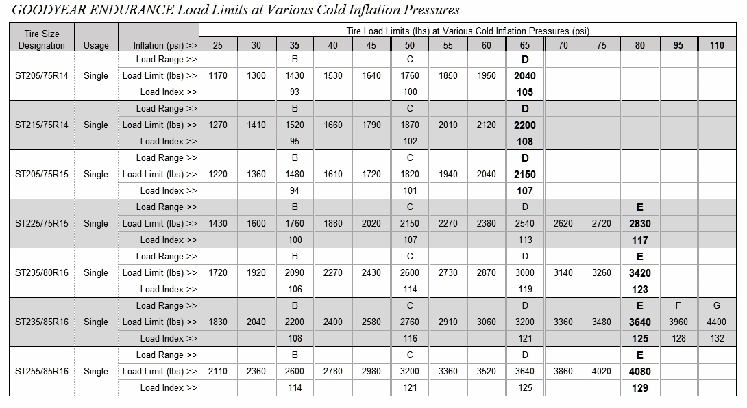 That Need To Be Clarified I Have Permission From Gy Post The Info Sheet And Load Inflation Chart Click On Each Image For A Much Larger View