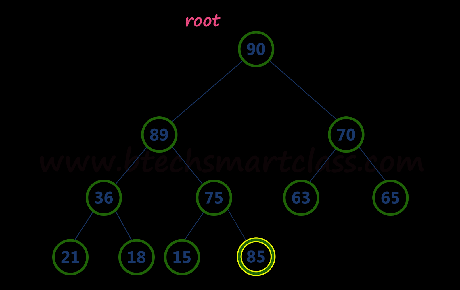 Heap Data Structure | Computers Professor