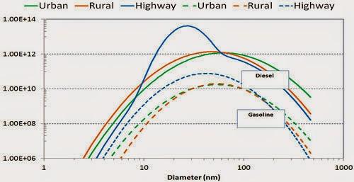 PSDs Of Diesel And Gasoline PCs (Euro 4, 1.4 l -2.0 l)