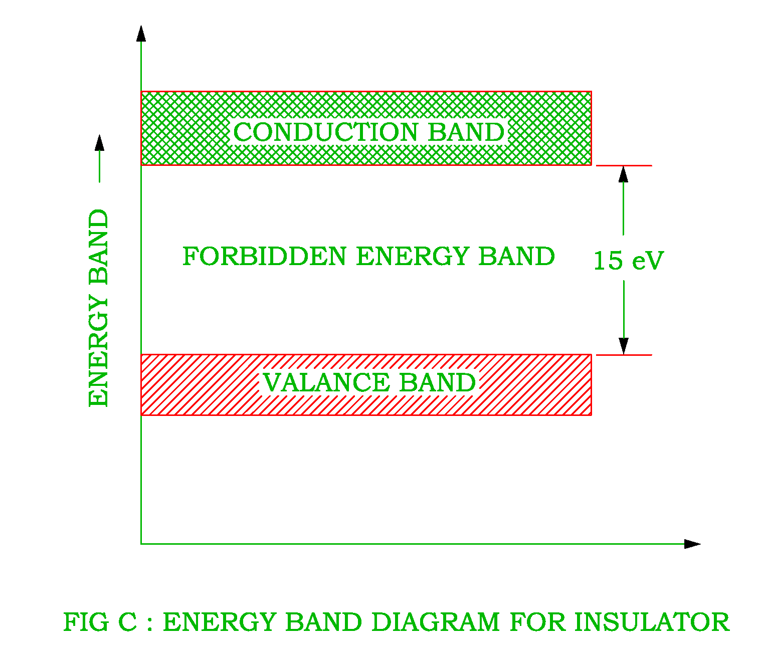 Energy Band Diagram Of Insulator Motor Start Run Capacitor Wiring Diagaram Conductor Semiconductor And Png