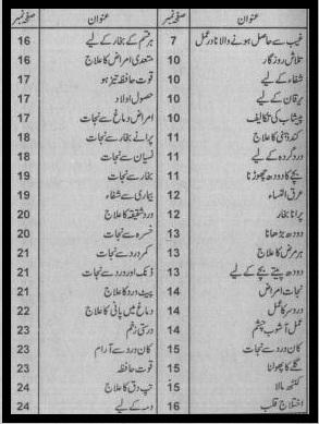 Bismillah se Mushkilat ka hal By Iqbal Ahmad Madani contents page 1
