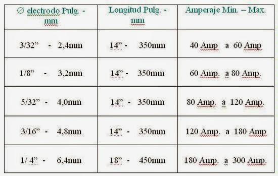 El amperaje y los electrodos como calibrarlo for Cuanto peso aguanta un cuelga facil