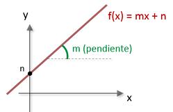 Funciones polinomicas de primer grado ejercicios