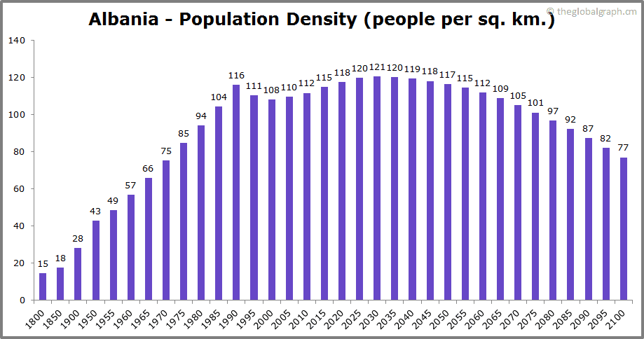 Albania  Population Density (people per sq. km.)