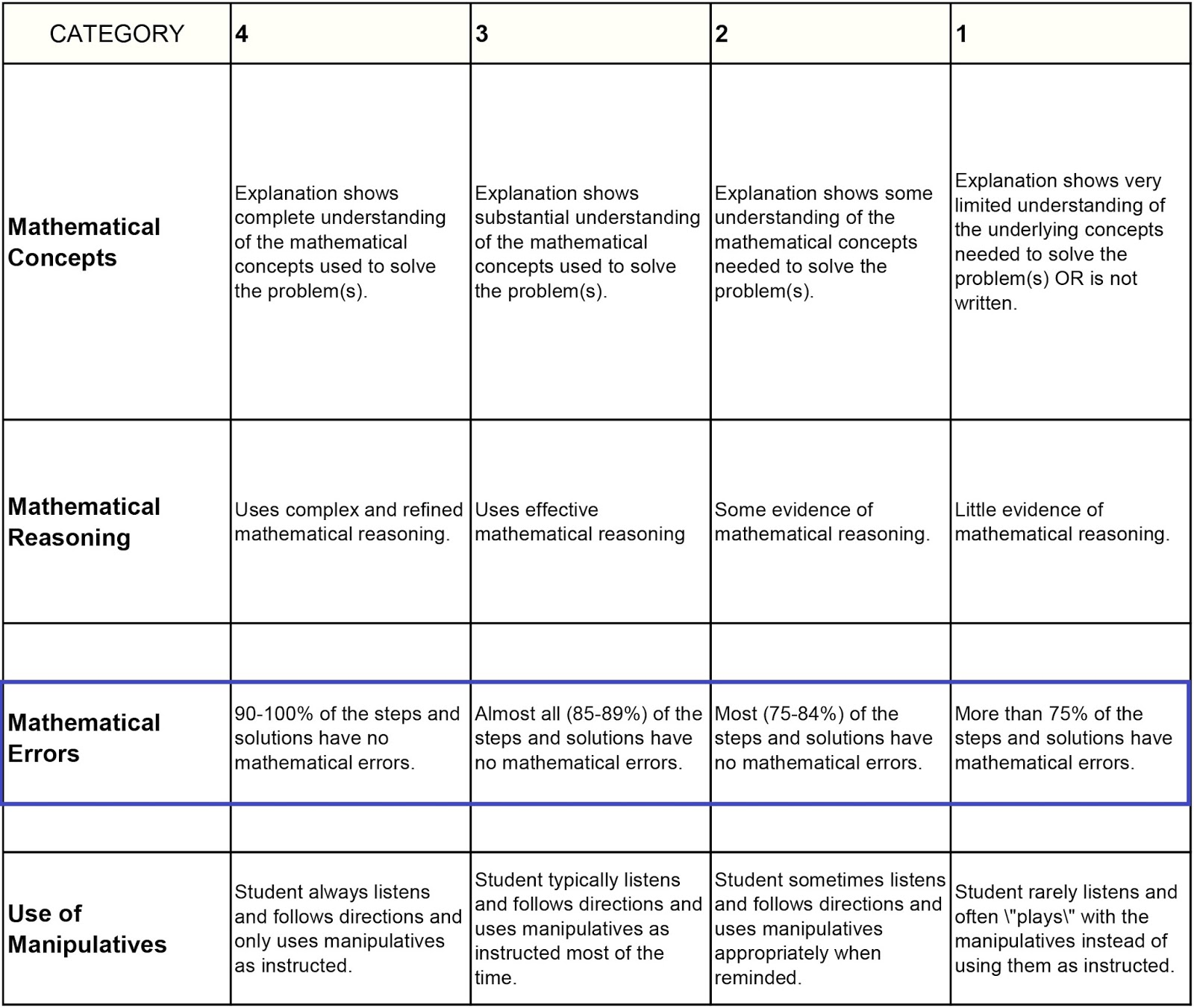 In This Figure The Rubric For Mathematics Problem Solving