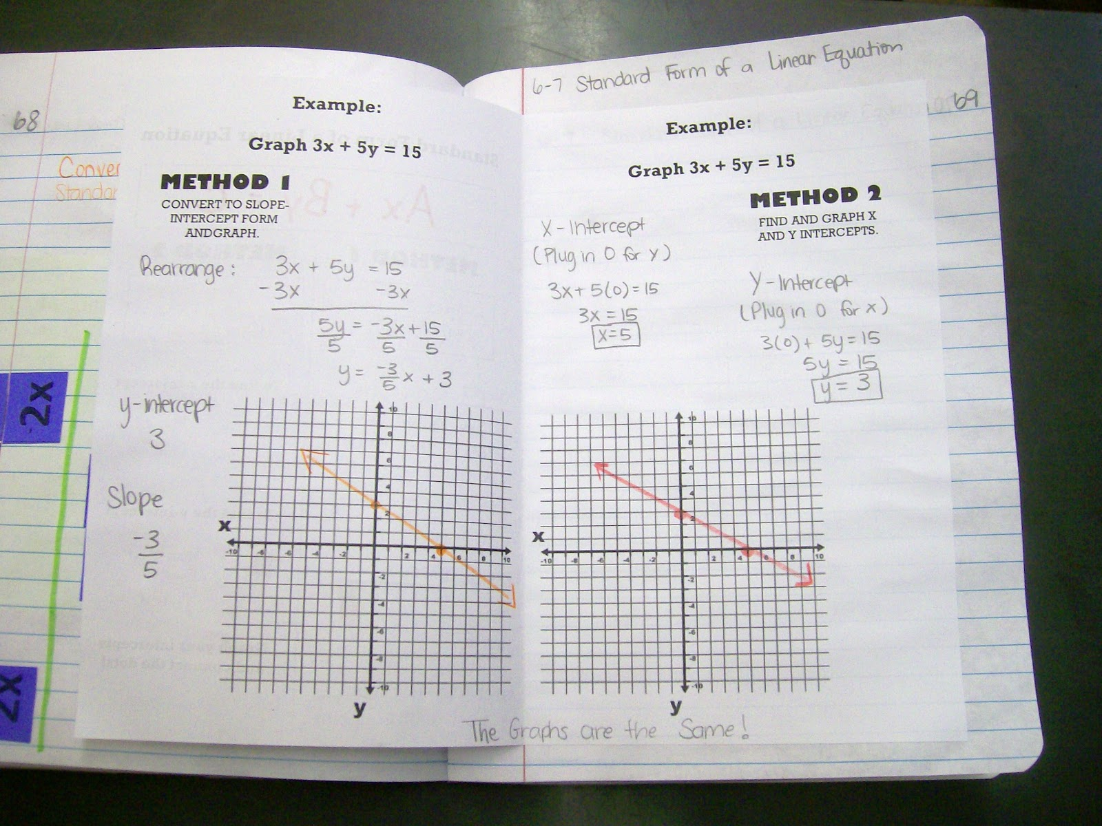 Math love standard form of a linear equation standard form of a linear equation notes booklet inside falaconquin