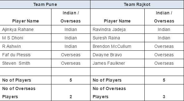 IPL 2016 Auction Images