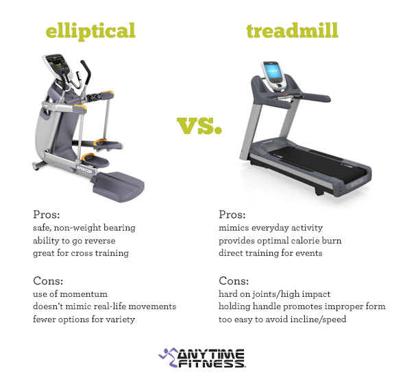 Nits fitness mantra treadmill or elliptical how do i decide