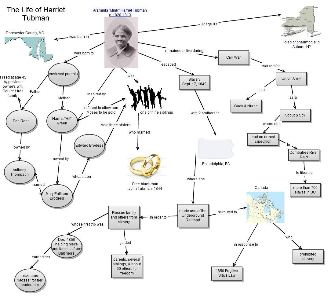 Edu 642 Mind Mapping Harriet Tubman