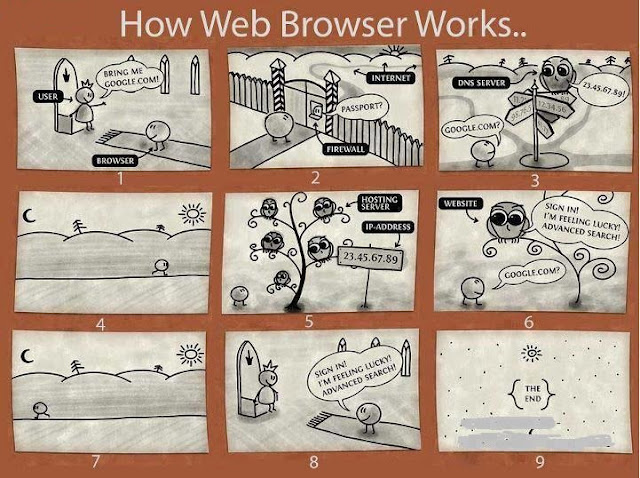 How Web Browser Works?
