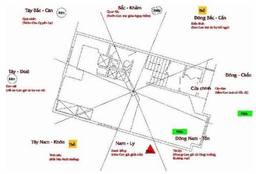 Cách xác định tâm nhà trong phong thủy hình 8