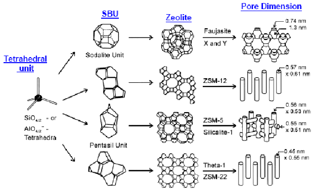 Các dạng cấu trúc tinh thể của Molecular Sieve