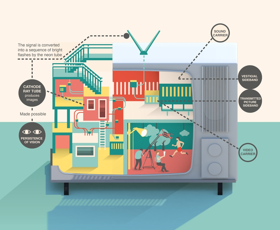 12-How-a-TV-works-Jing-Zhang-Recipe-cards-and-Imaginary-Factory-Infographics-www-designstack-co